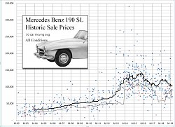 Click image for larger version.  Name:190SL Sales 02-19.jpg Views:87 Size:359.2 KB ID:31221